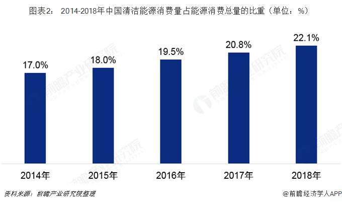 圖表2: 2014-2018年中國清潔能源消費量占能源消費總量的比重(單位:%)