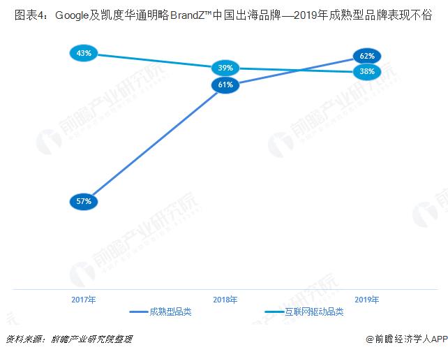 图表4:Google及凯度华通明略BrandZ™中国出海品牌——2019年成熟型品牌表现不俗