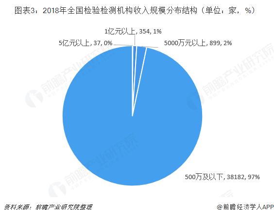 圖表3:2018年全國檢驗檢測機構收入規模分布結構(單位:家,%)