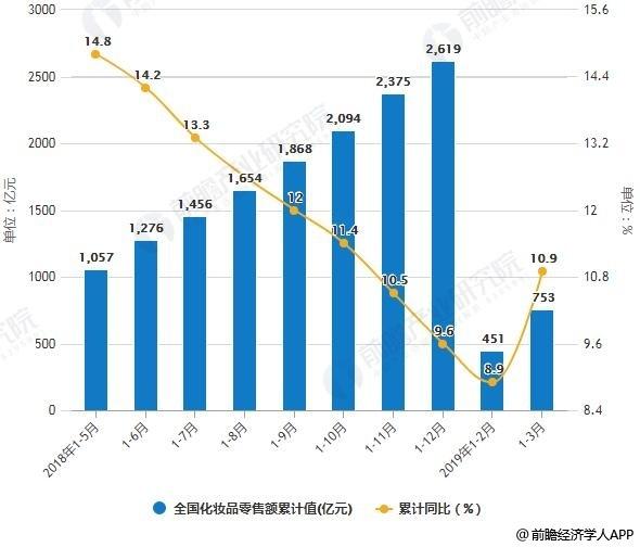 2018-2019年3月全国化妆品零售额及增长情况