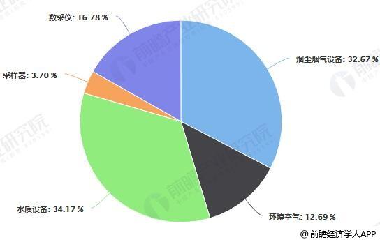 2017年中国环境监测产品销量占比统计情况