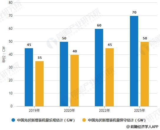 2019-2025年中国光伏新增装机量统计情况及预测