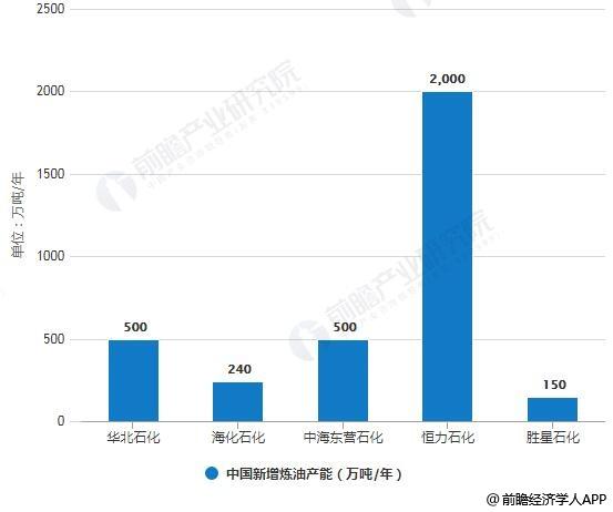 2018年中国新增炼油产能统计情况