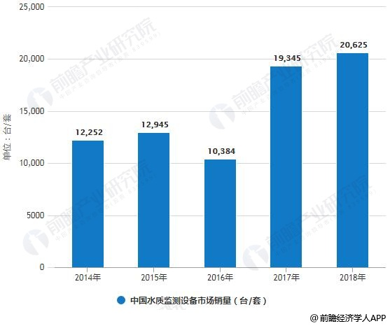 2014-2018年中国水质监测设备市场销量统计情况及预测