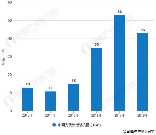 2013-2018年中国光伏新增装机量统计情况