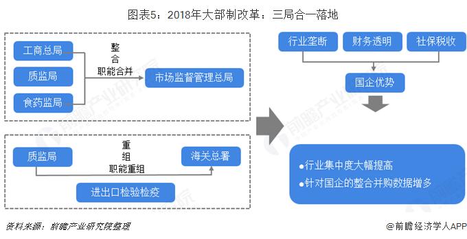 圖表5:2018年大部制改革:三局合一落地