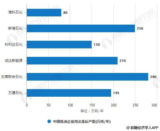 2018年中国炼油企业淘汰落后产能统计情况
