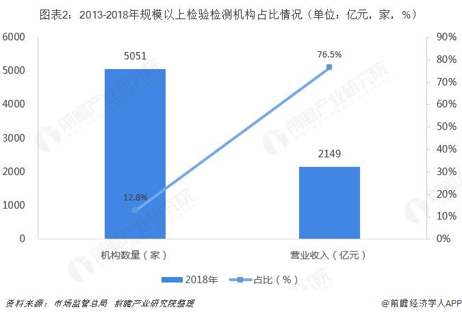 圖表2:2013-2018年規模以上檢驗檢測機構占比情況(單位:億元,家,%)