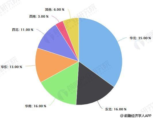2017年中国分区域炼油能力占比统计情况