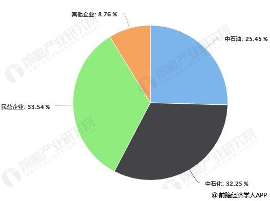 中国炼油市场格局分布情况