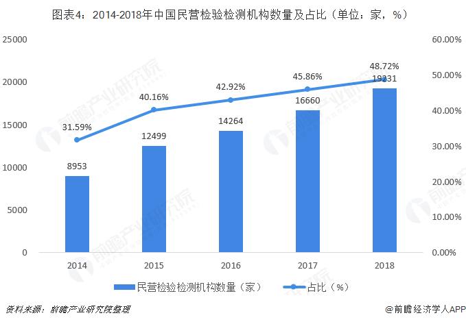 圖表4:2014-2018年中國民營檢驗檢測機構數量及占比(單位:家,%)
