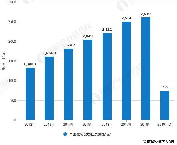 2012-2019年Q1全国化妆品零售总额情况