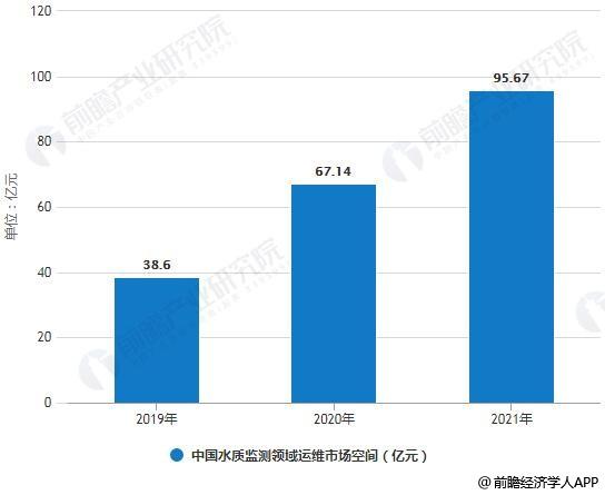 2019-2021年中国水质监测领域运维市场空间预测情况