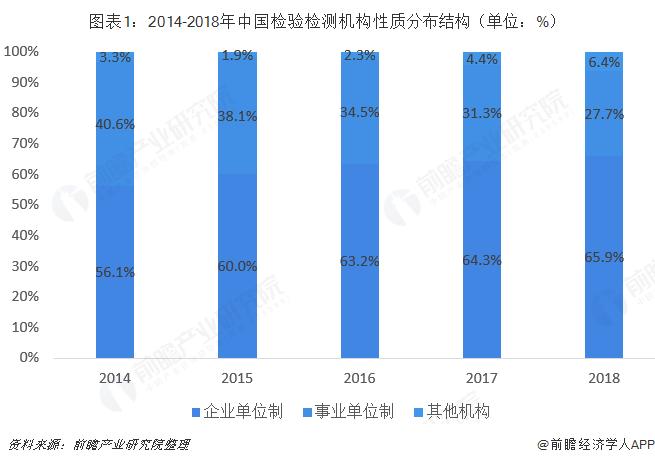 圖表1:2014-2018年中國檢驗檢測機構性質分布結構(單位:%)