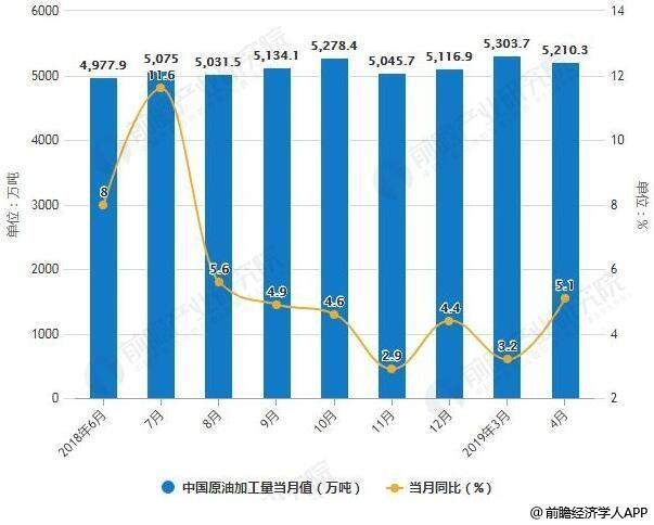 2018-2019年4月全国原油加工量统计及增长情况
