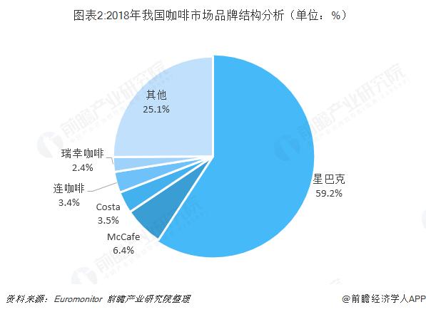 图表2:2018年我国咖啡市场品牌结构分析(单位:%)