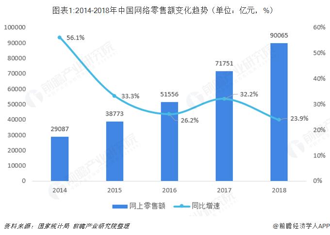 图表1:2014-2018年中国网络零售额变化趋势(单位:亿元,%)