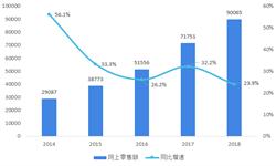 2018年中国<em>网络</em>零售市场现状与发展趋势 生活服务电商提质升级,生态建设成为新重点【组图】