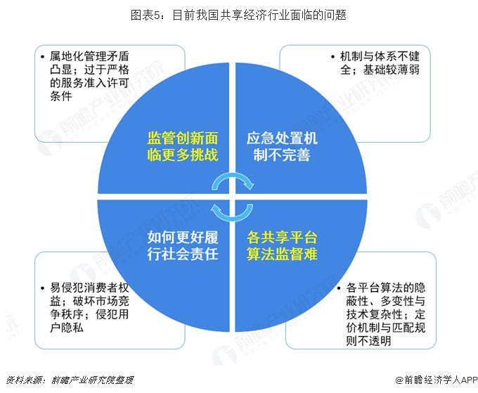 图表5:目前我国共享经济行业面临的问题