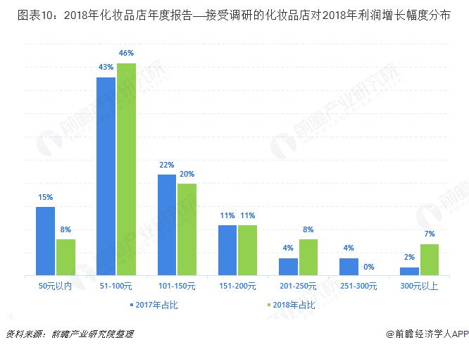 图表10:2018年化妆品店年度报告——接受调研的化妆品店对2018年利润增长幅度分布