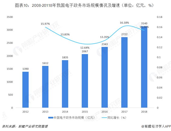 图表10:2008-20118年我国电子政务市场规模情况及增速(单位:亿元,%)
