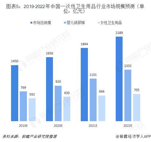 图表5:2019-2022年中国一次性卫生用品行业市场规模预测(单位:亿元)