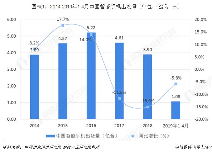图表1:2014-2019年1-4月中国智能手机出货量(单位:亿部,%)