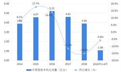 2018年中国智能手机行业市场现状与发展前景—重庆市手机产量成全国第二,我国手机市场或将逐步恢复【组图】