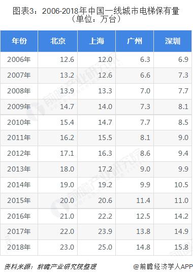 圖表3:2006-2018年中國一線城市電梯保有量(單位:萬臺)