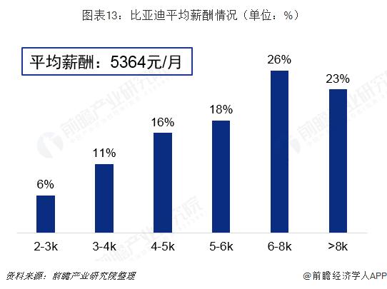 图表13:比亚迪平均薪酬情况(单位:%)