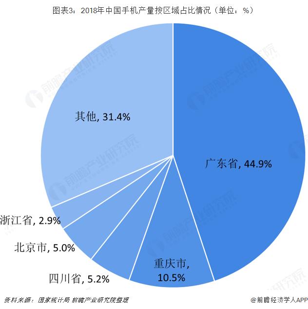 图表3:2018年中国手机产量按区域占比情况(单位:%)