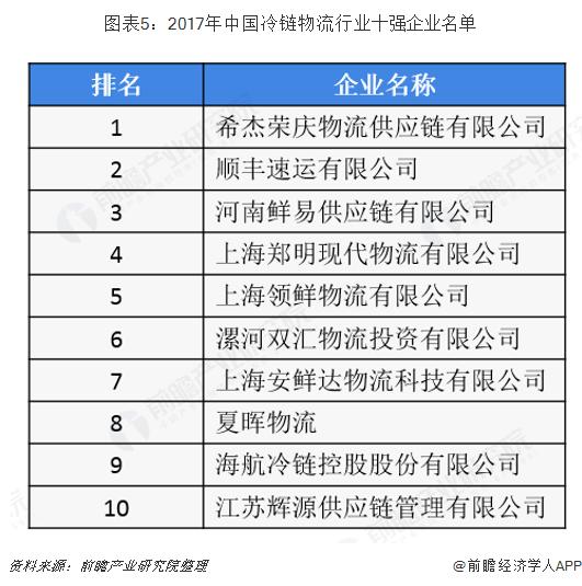 图表5:2017年中国冷链物流行业十强企业名单