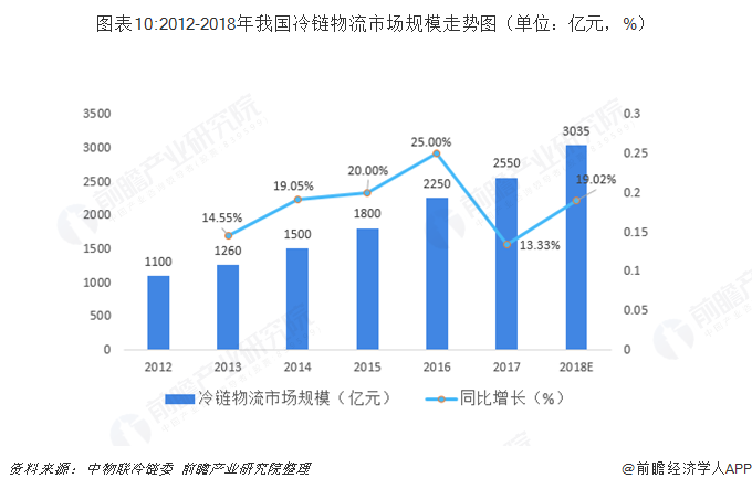 图表10:2012-2018年我国冷链物流市场规模走势图(单位:亿元,%)