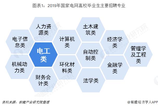 图表1:2019年国家电网高校毕业生主要招聘专业