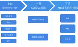 2018年中国<em>AOI</em><em>检测</em>行业竞争格局分析  国际厂商、台湾厂商、本土厂商三足鼎立