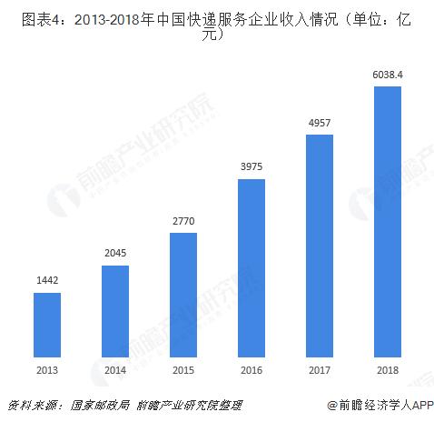 图表4:2013-2018年中国快递服务企业收入情况(单位:亿元)
