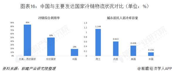 图表16:中国与主要发达国家冷链物流状况对比(单位:%)