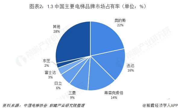 圖表2:1.3 中國主要電梯品牌市場占有率(單位:%)