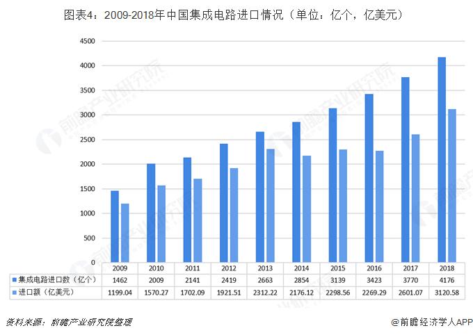 图表4:2009-2018年中国集成电路进口情况(单位:亿个,亿美元)