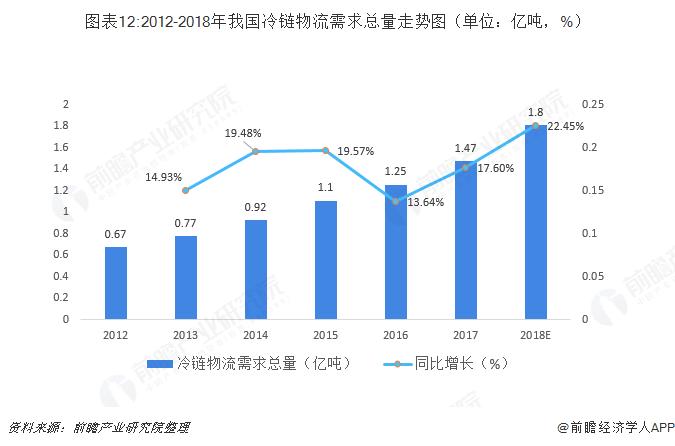 图表12:2012-2018年我国冷链物流需求总量走势图(单位:亿吨,%)