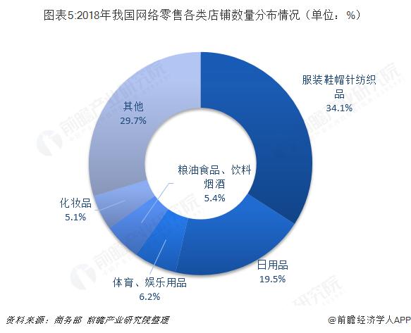 图表5:2018年我国网络零售各类店铺数量分布情况(单位:%)