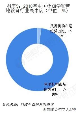 图表5:2018年中国泛游学和营地教育行业集中度(单位:%)
