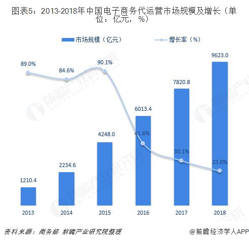 图表5:2013-2018年中国电子商务代运营市场规模及增长(单位:亿元,%)