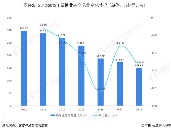 圖表2:2012-2018年票據業務交易量變化情況(單位:萬億元,%)