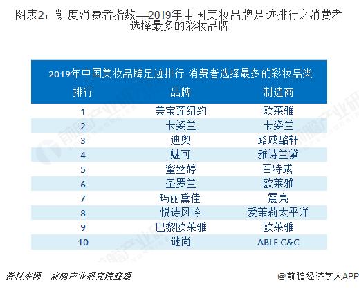 图表2:凯度消费者指数——2019年中国美妆品牌足迹排行之消费者选择最多的彩妆品牌