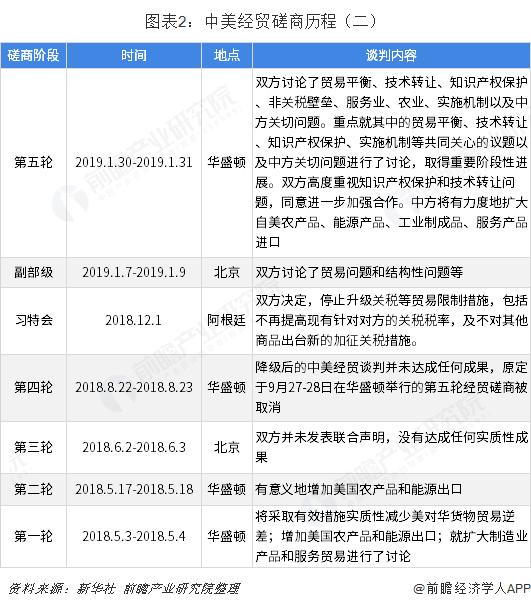图表2:中美经贸磋商历程(二)