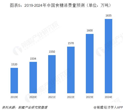 图表5:2019-2024年中国食糖消费量预测(单位:万吨)