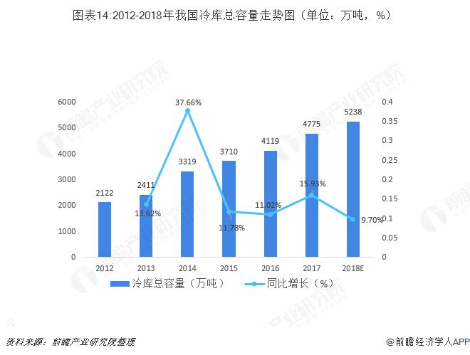 图表14:2012-2018年我国冷库总容量走势图(单位:万吨,%)