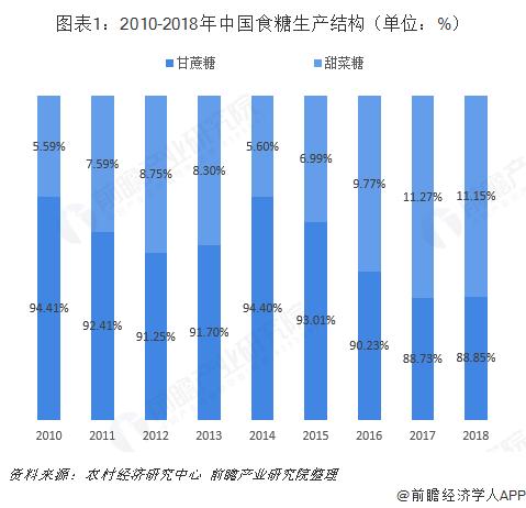 图表1:2010-2018年中国食糖生产结构(单位:%)