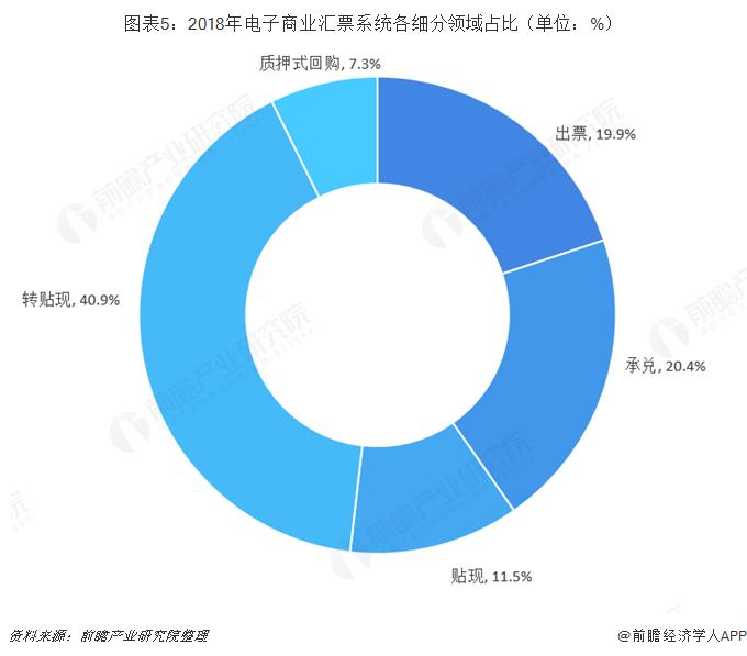 圖表5:2018年電子商業匯票系統各細分領域占比(單位:%)
